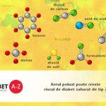 Aerul poluat poate creste riscul de diabet zaharat de tip 2